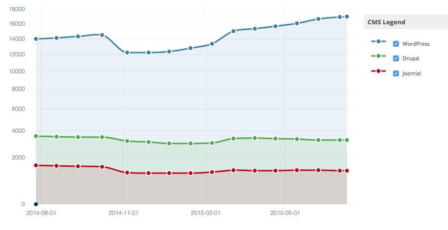 cms-statistics