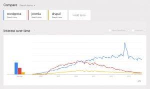 cms usage trends