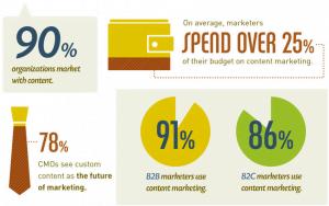 content marketing stats