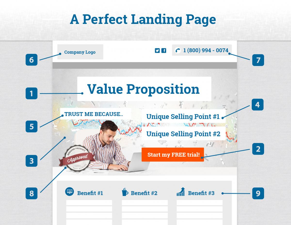 perfect-landing-page - iTec Media