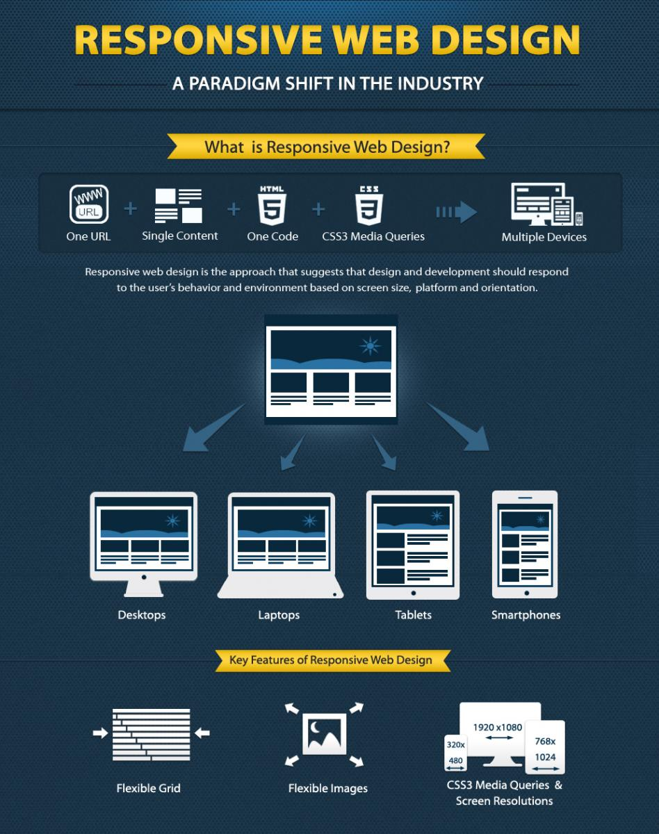responsive-web-design-explained