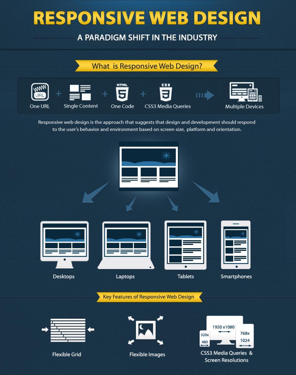 responsive-web-design-explained