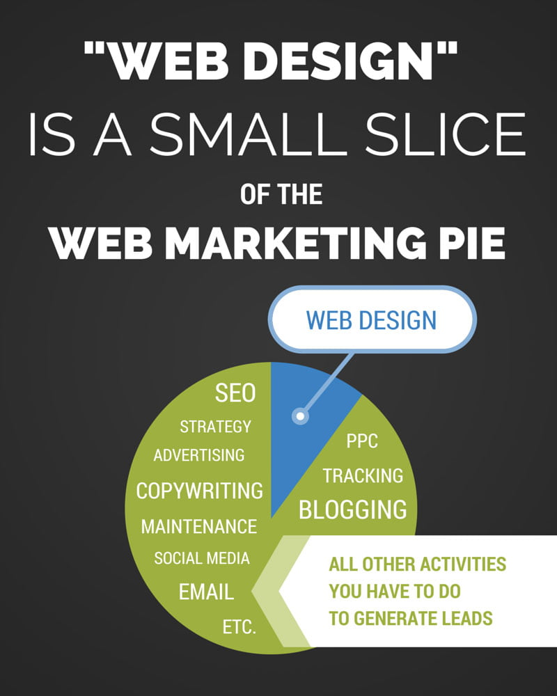 web-design-is-a-small-slice