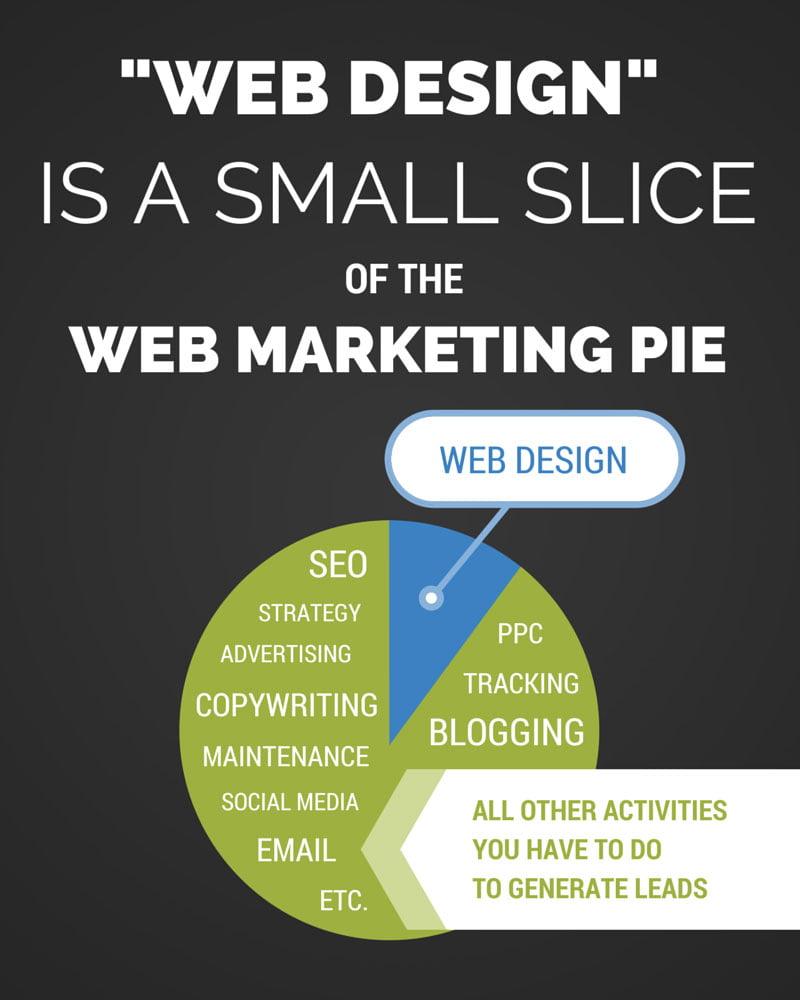 web-design-is-a-small-slice